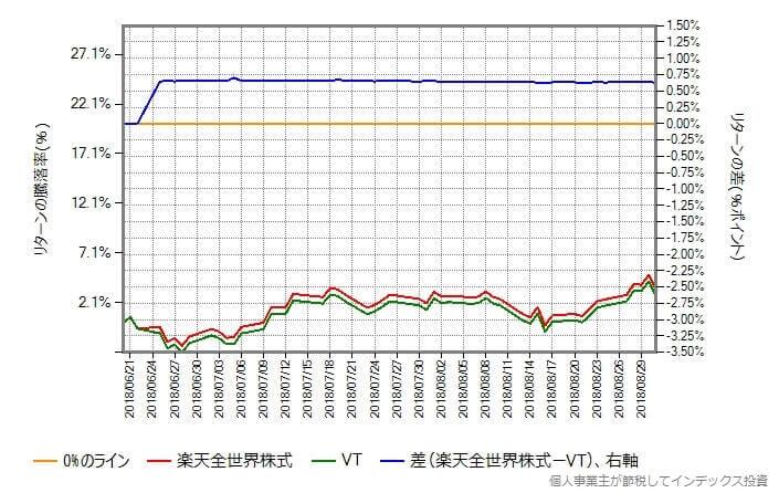 最後に配当金をもらってから8月末までのリターンの減少率