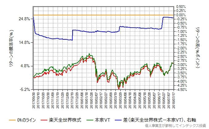 2017年9月29日から2018年7月17日における楽天全世界株式と本家VTのリターン比較