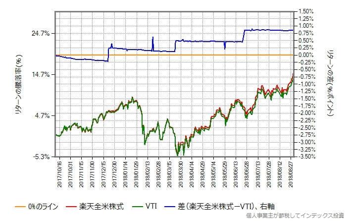2017年10月10日から2018年8月31日における楽天全米株式と本家VTIのリターン比較