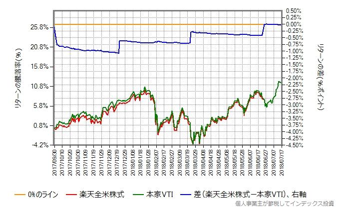 2017年9月29日から2018年7月17日における楽天全米株式と本家VTIのリターン比較