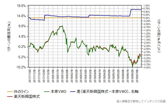 楽天新興国株式と本家VWOのリターン比較