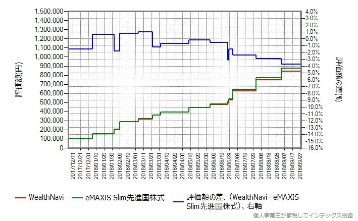 WealthNavi vs eMAXIS Slim先進国株式