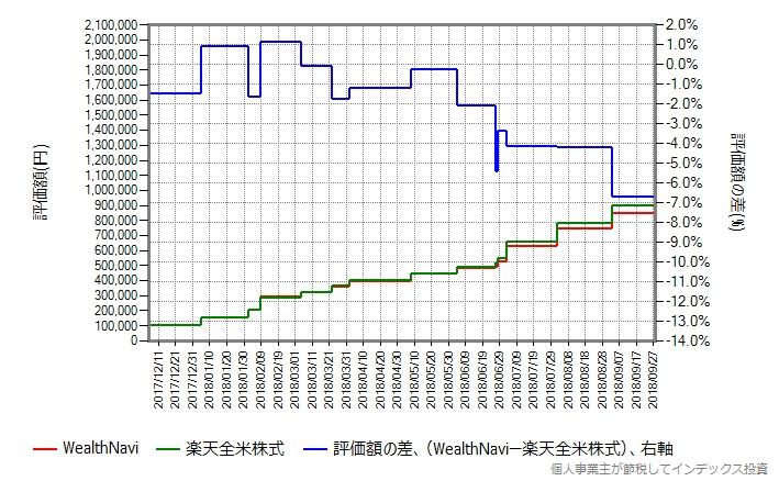 WealthNavi vs 楽天全米株式