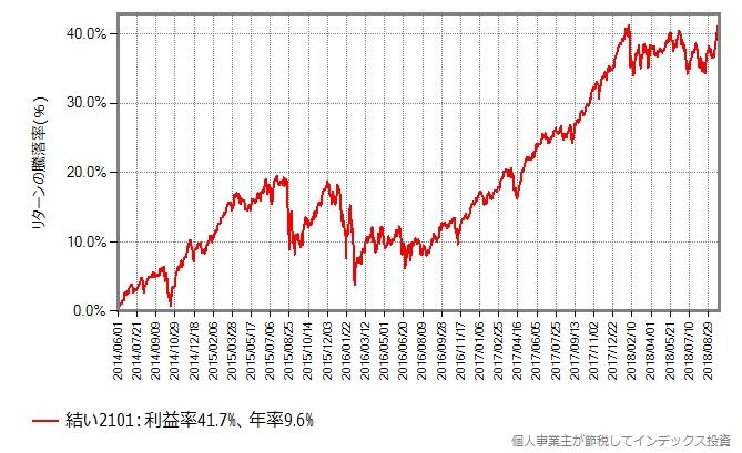 結い2101の基準価額の変化