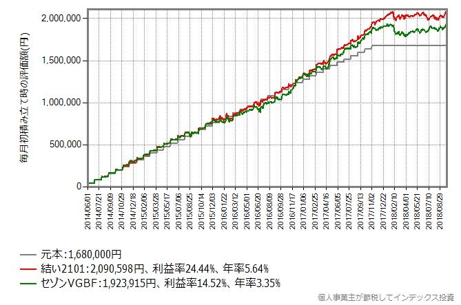 結い2101 VS セゾンVGBF