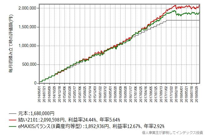 結い2101 VS eMAXISバランス(8資産均等型)