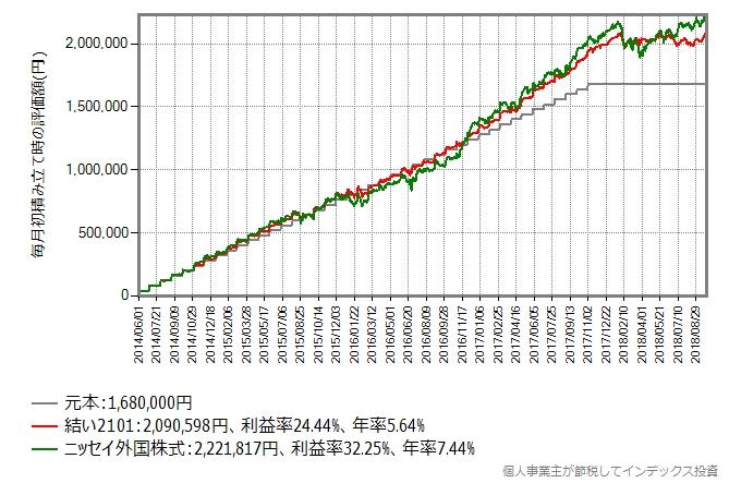 結い2101 VS ニッセイ外国株式