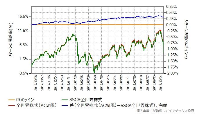 スリム全世界株式(ACWI風) vs SSGA全世界株式