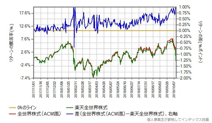 スリム全世界株式(ACWI風) vs 楽天全世界株式