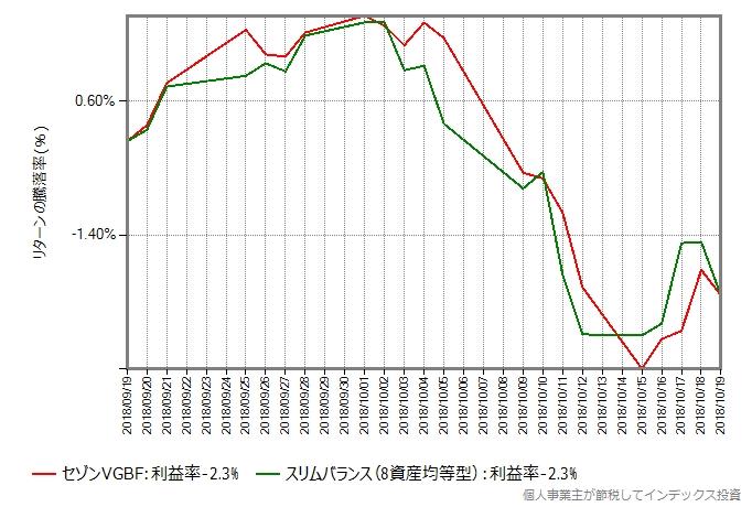 セゾングローバルバランスファンドとスリムバランス(8資産均等型)