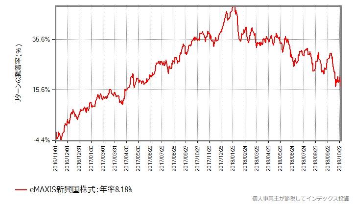 eMAXIS新興国株式、過去2年間