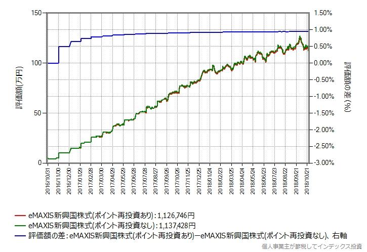 eMAXIS新興国株式、過去2年間の再投資結果