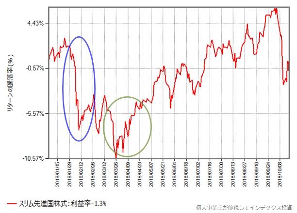 スリム先進国株式の年初からの騰落率の変化
