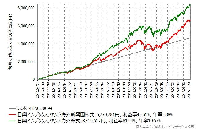 2010年4月から2017年末まで