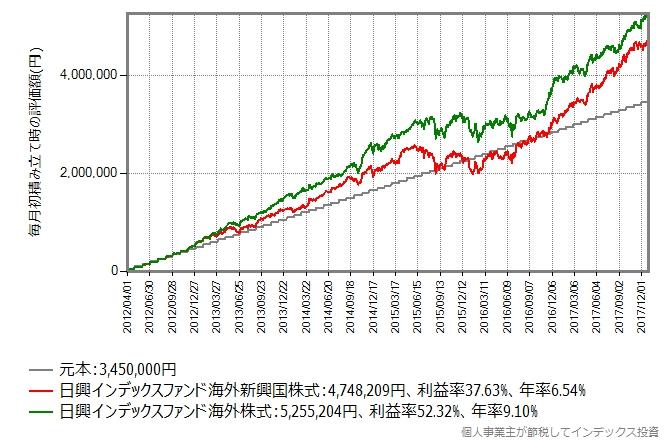 2012年4月から2017年末まで