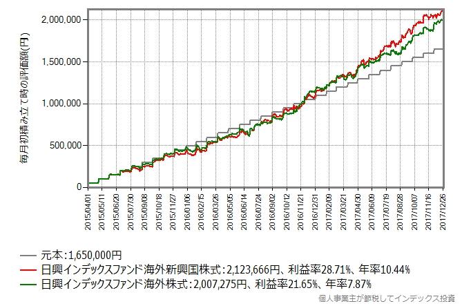 2015年4月から2017年末まで