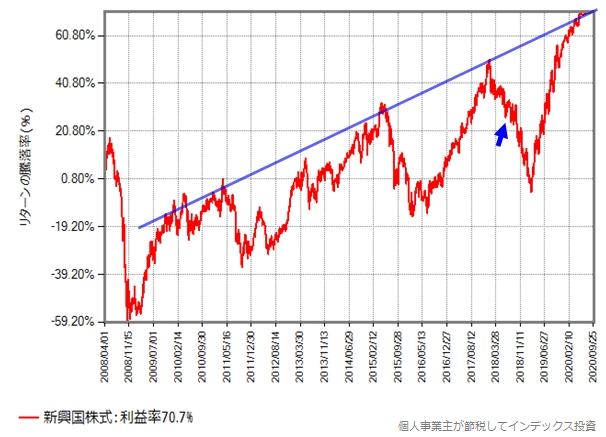 新興国株式の未来