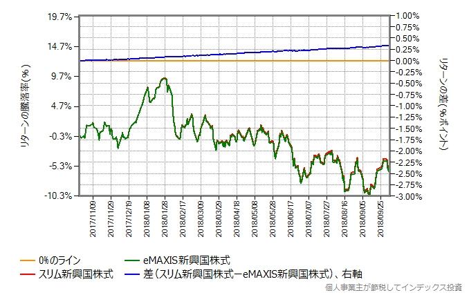 スリム新興国株式 vs eMAXIS新興国株式