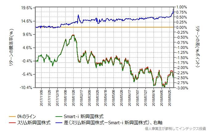 スリム新興国株式 vs Smart-i 新興国株式