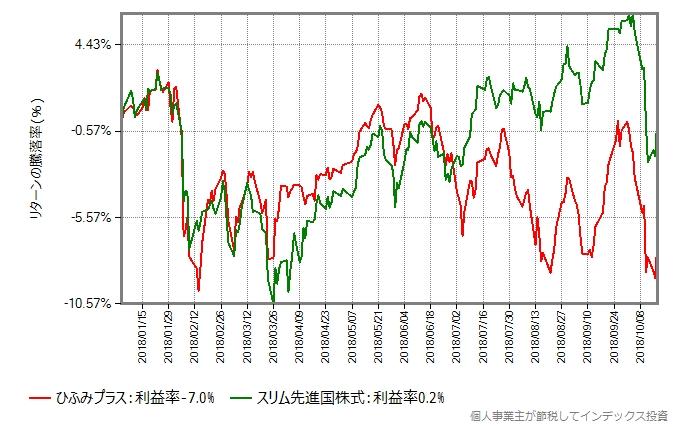 ひふみプラス vs スリム先進国株式