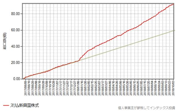 スリム新興国株式は異次元の値下げで増加率を上げた