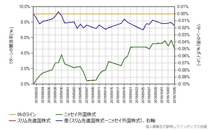 8月21日から10月5日までのリターンの差