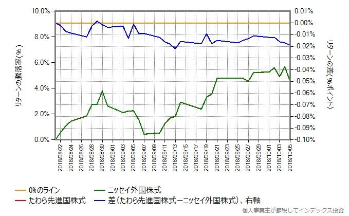 たわら先進国株式 vs ニッセイ外国株式