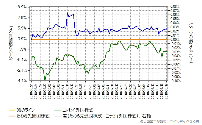 たわら先進国株式 vs ニッセイ外国株式、信託報酬引き下げ前