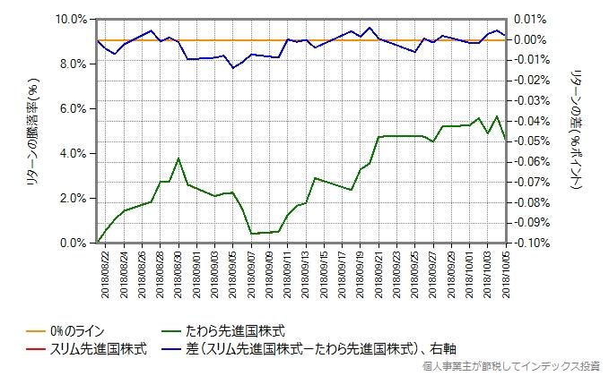 スリム先進国株式 vs たわら先進国株式
