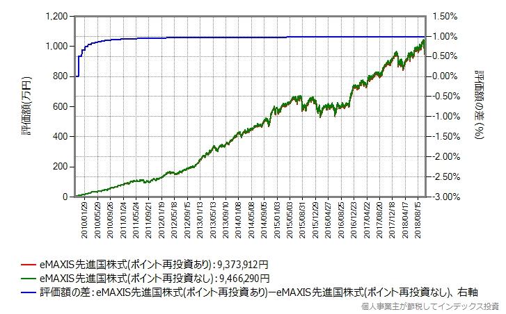 eMAXIS先進国株式、過去9年間