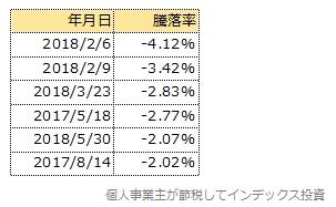 スリム先進国株式の1日の下落率