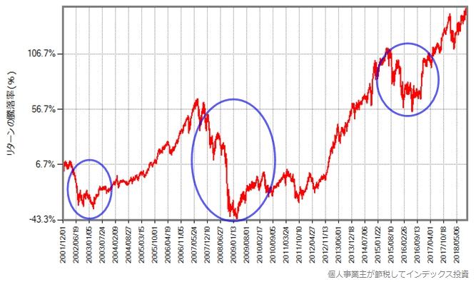 日興インデックスファンド海外株式の暴落時期