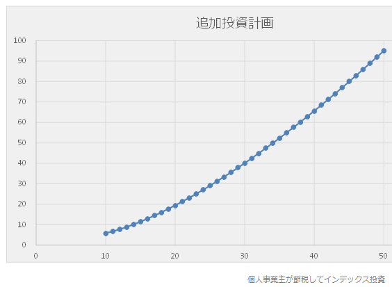 計算式の結果のグラフ