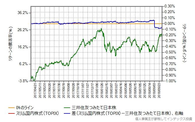 スリムTOPIX vs 三井住友・日本株インデックス