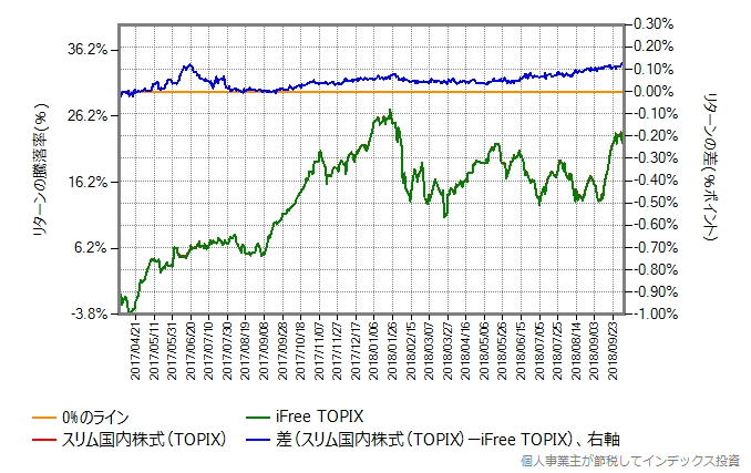 スリムTOPIX vs iFree TOPIX