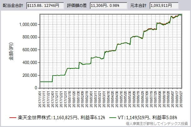 為替手数料をゼロ円でシミュレーション
