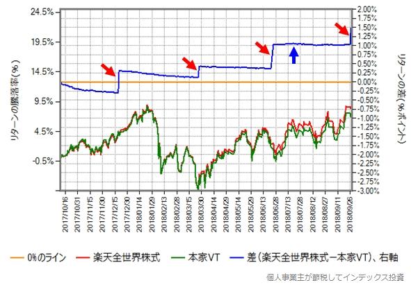 2017年10月10日から2018年9月28日までの楽天全世界株式と本家VTのリターン比較