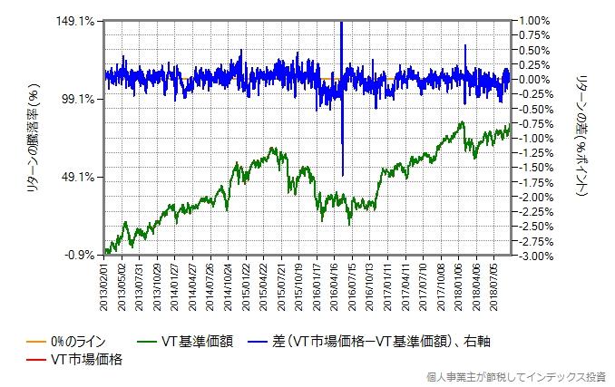 2013年2月から2018年9月までのVTの市場価格と基準価額を比較
