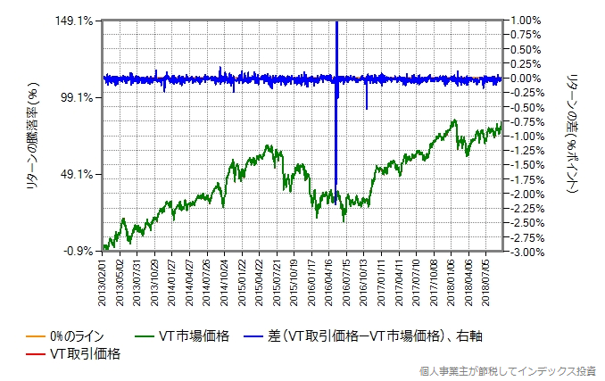 2013年2月から2018年9月までのVTの取引価格と市場価格を比較