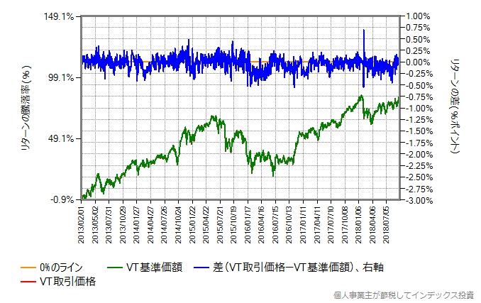2013年2月から2018年9月までのVTの取引価格と基準価額を比較