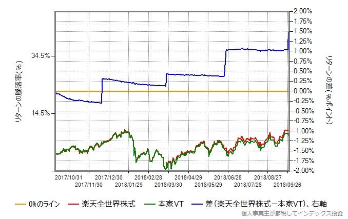 VTの取引価格と楽天全世界株式の基準価額の差