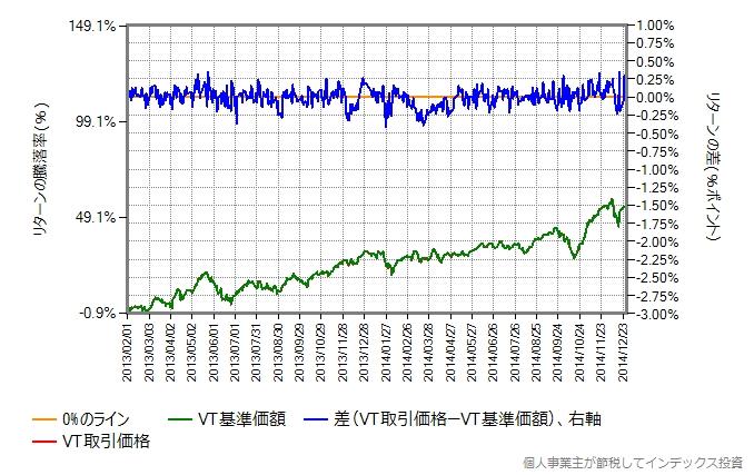 取引価格と基準価額の差、2013年2月から2014年末