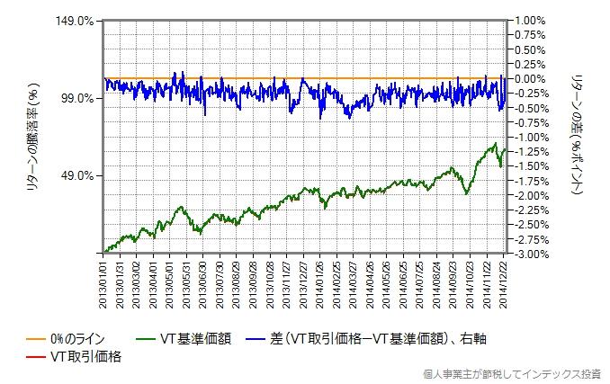 取引価格と基準価額の差、2013年1月から2014年末