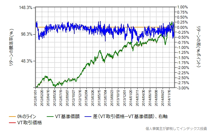 取引価格と基準価額の差、2012年1月から2014年末