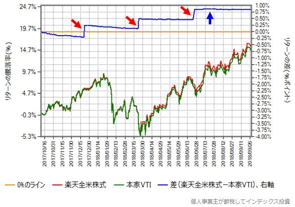 2017年10月10日から2018年9月28日までの楽天全米株式と本家VTIのリターン比較