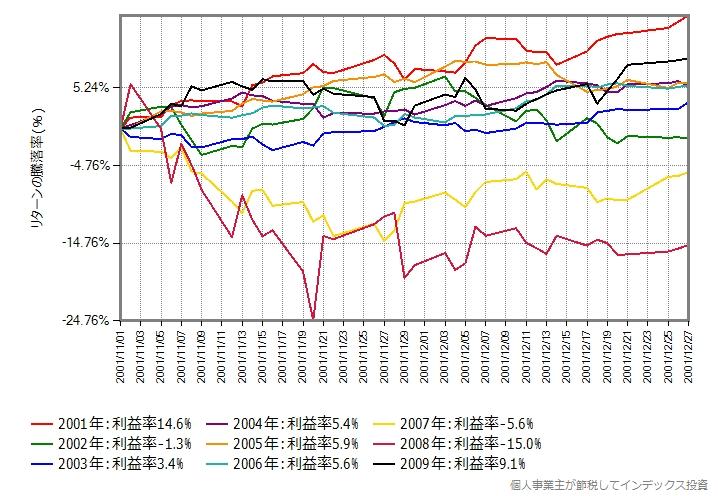 2001年から2009年