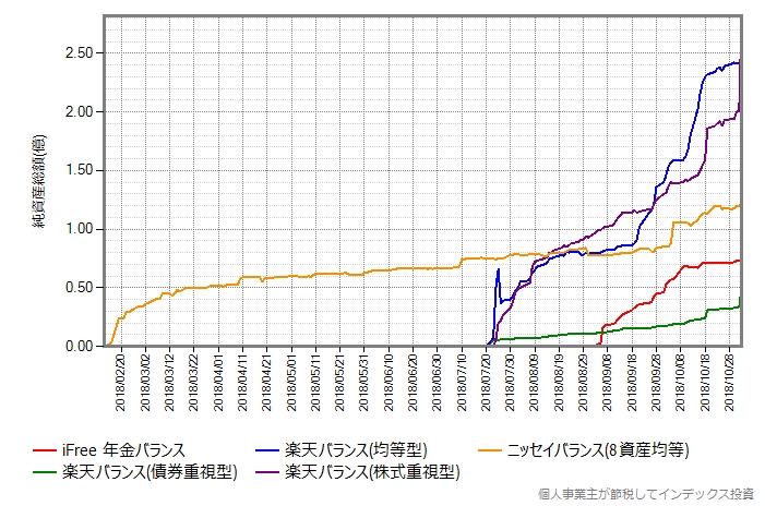 ニッセイバランス(8資産均等型)を追加