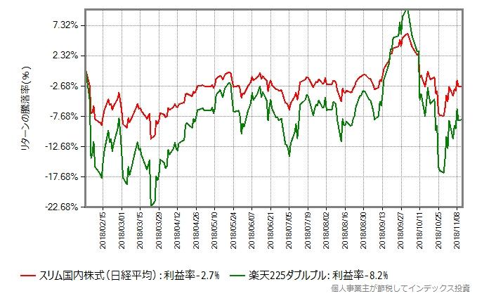 スリム国内株式(日経平均)と楽天225ダブルブルの騰落率の比較