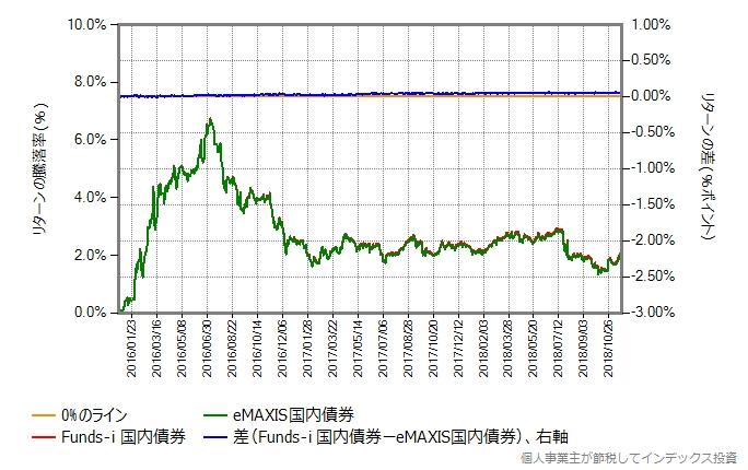 Funds-i 国内債券 vs eMAXIS国内債券