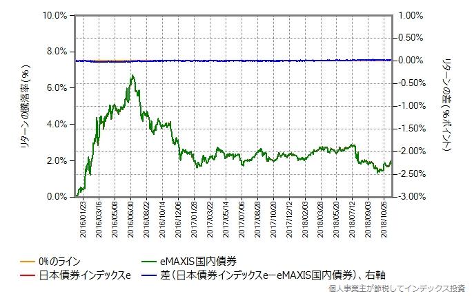 日本債券インデックスe vs eMAXIS国内債券